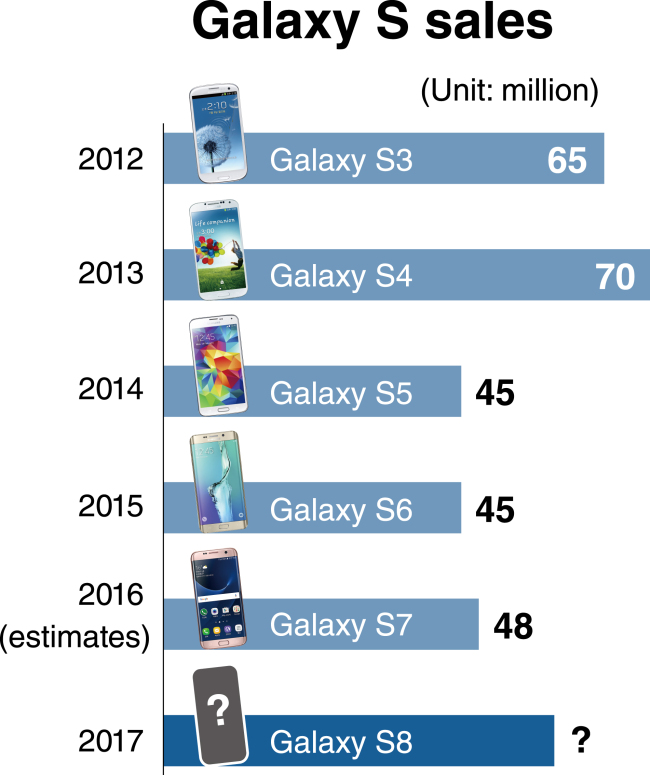 theinvestor-samsung-galaxy-s-series-shipment