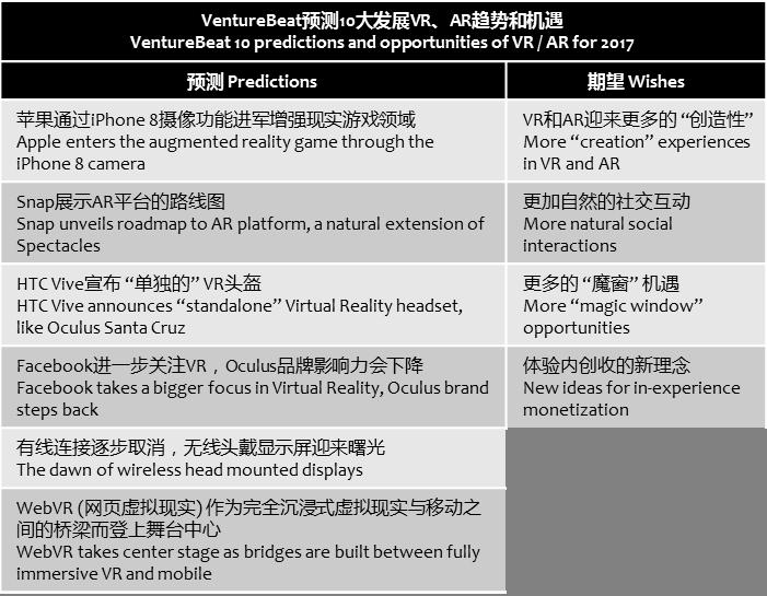 venturebeat-predictions-wishes-ar-vr