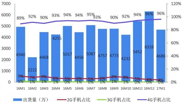 caict-china-smartphone-jan-2017