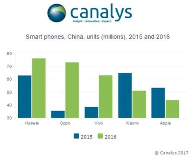 canalys-china-smartphone-2016