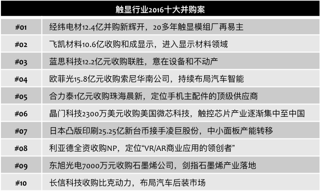 chinafpd-2016-lcd-mergers
