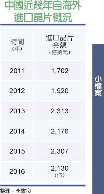 chinatimes-china-export-chipsets