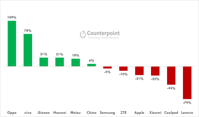 counterpoint-2016-market-share