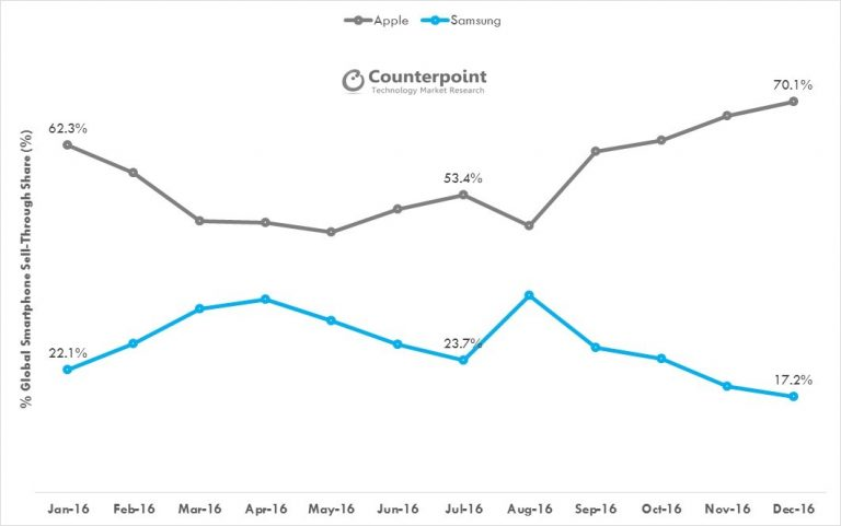 counterpoint-apple-samsung-high-end-share