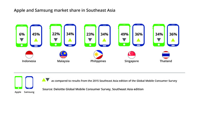 deloitte-samsung-apple-southeast-asia