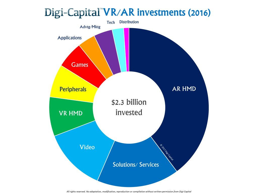 digicapital-2016-ar-vr-investments