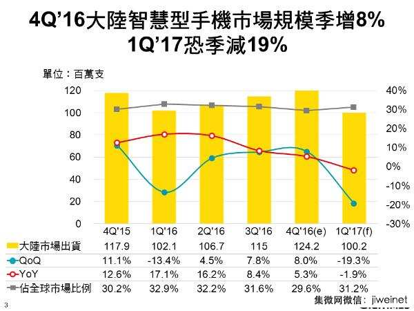 digitimes-4q16-china-smartphones