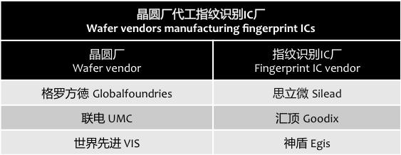 digitimes-wafer-fingerprint-ic