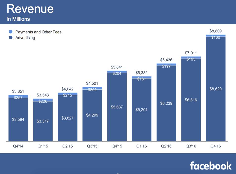 facebook-4q16-revenues
