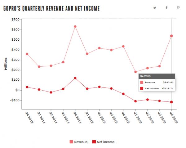 gopro-quarterly-revenue