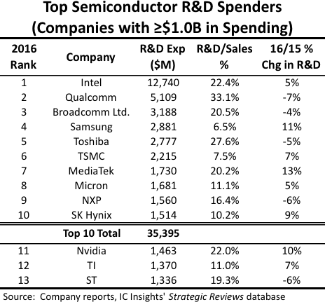 icinsights-top-rnd-spenders-2016