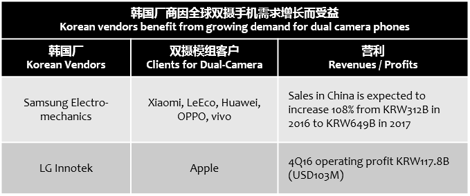 koreaherald-dual-camera-benefits-korean-vendors