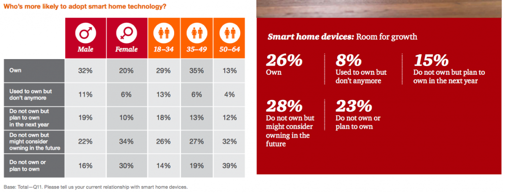pwc-smart-home-survey