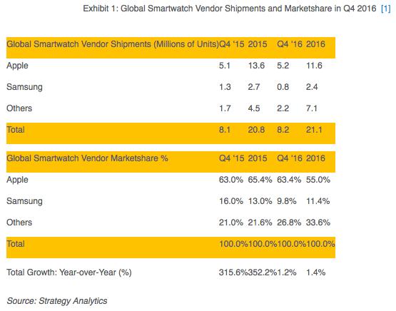 strategyanalytics-4q16-wearables