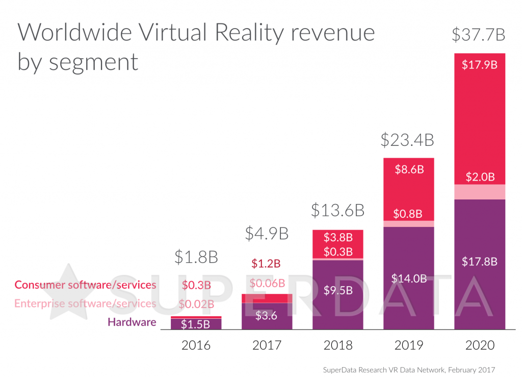 superdata-vr-market-size-2016