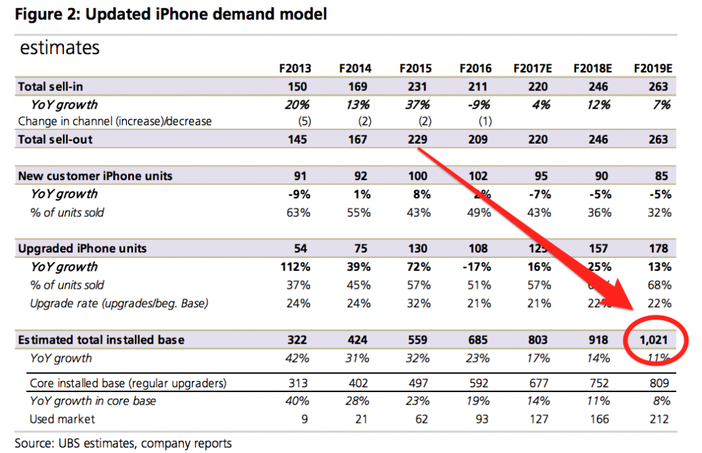 ubs-updatd-iphone-models