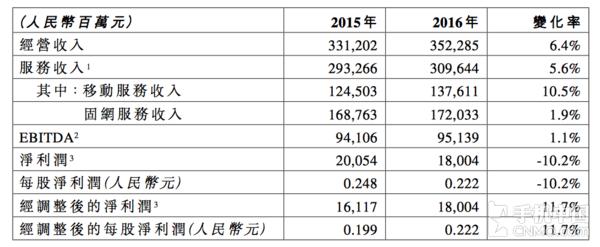 china-telecom-2016-financial