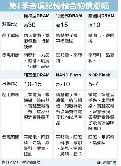 chinatimes-1q17-memory-rising-prices