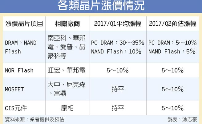 chinatimes-components-price-riking-2q17