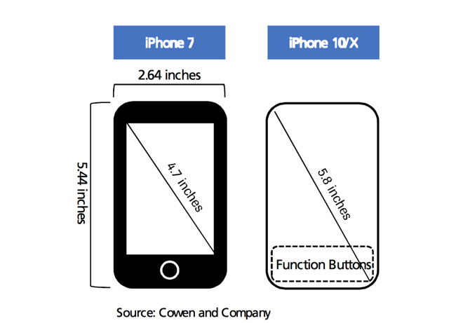 cowen-and-company-iphone-7