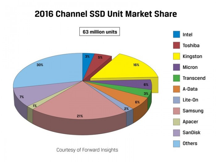 forwardinsights-ssd-2016