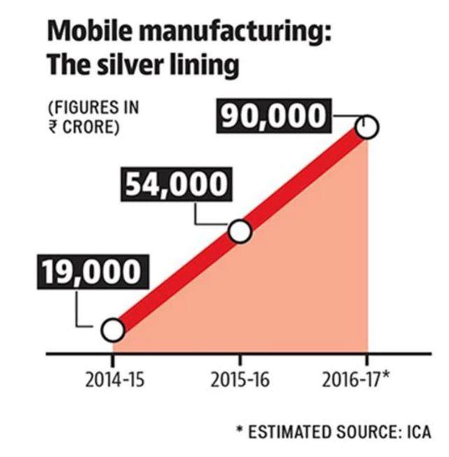 ica-estimates-made-in-india-smartphone-values