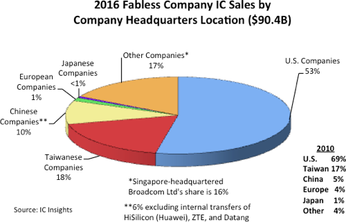 icinsights-2016-fabless-company-ic-sales