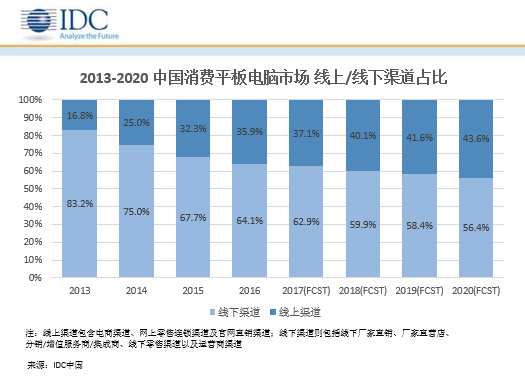 idc-2013-2020-tablet-channels