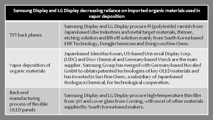 samsung-lg-decrease-reliance-on-imported-oled