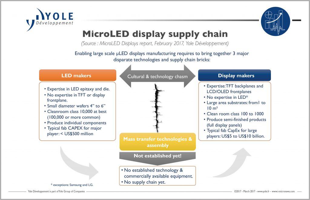 yole-microled-display-supply-chain