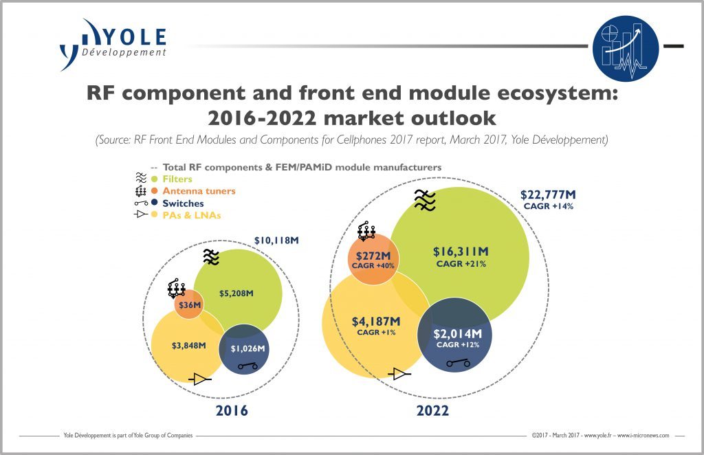 yoledevelopment-rf-component-front-end-2016-2020