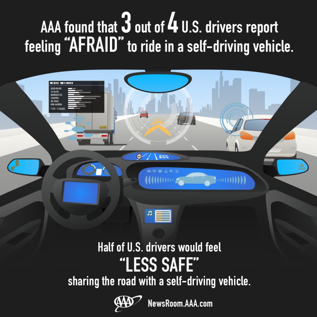 aaa-75-percent-us-fears-autonomous-car