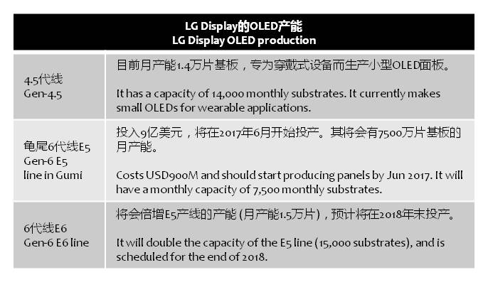businesskorea-lgd-oled-production