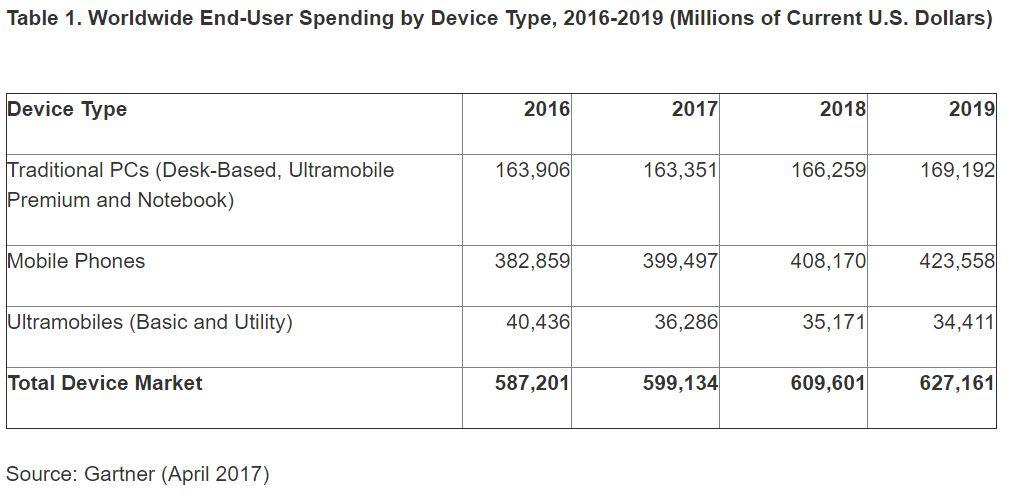 gartner-end-user-spending-2016-2019