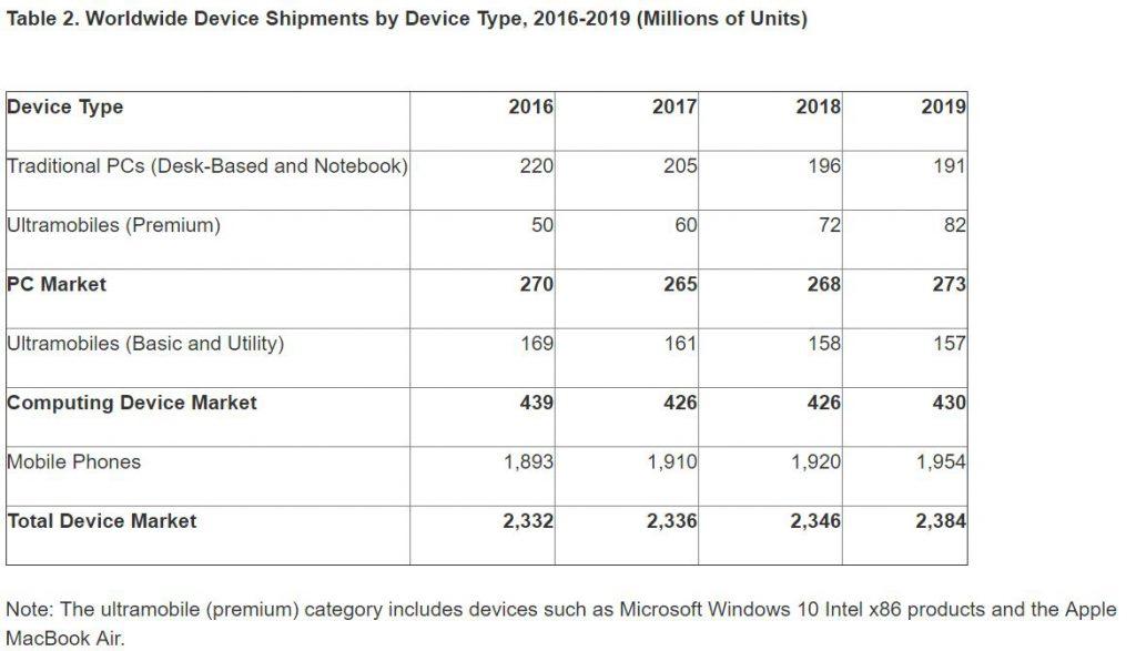 gartner-ww-device-shipment-2016-2019