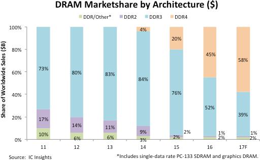 icinsights-dram-marketshare-by-architecture
