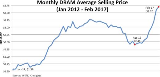 icinsights-monthly-dram-asp-jan-2012-feb-2017