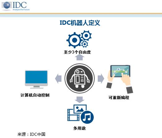 idc-china-robotics