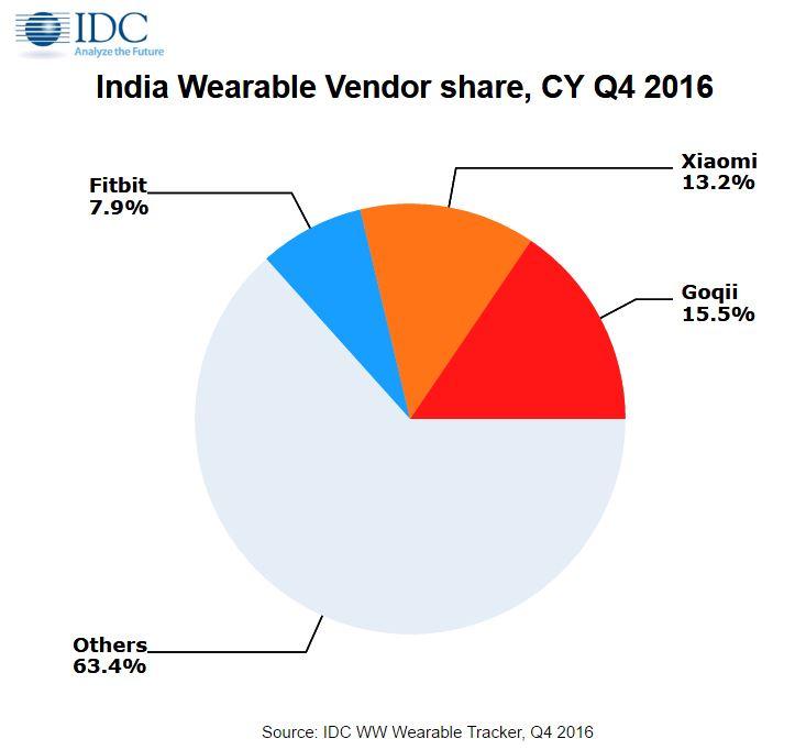 idc-wearable-vendor-share-india-4q16