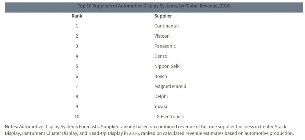ihs-top-10-suppliers-of-automotive-display-system-2016