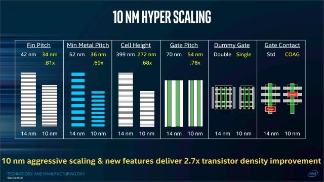 intel-10nm-hyper-scaling