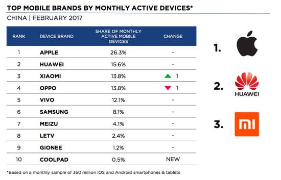 newzoo-mobile-brands-monthly-active-device-china-feb2017