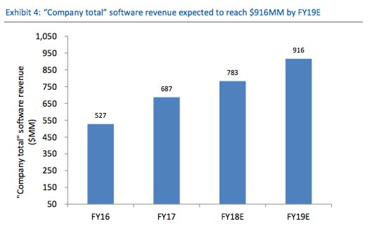 rbc-blackberry-software-revenue