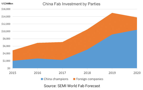 semi-china-fab-investment-by-parties