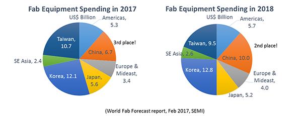 semi-fab-equipment-spending-2017-2018