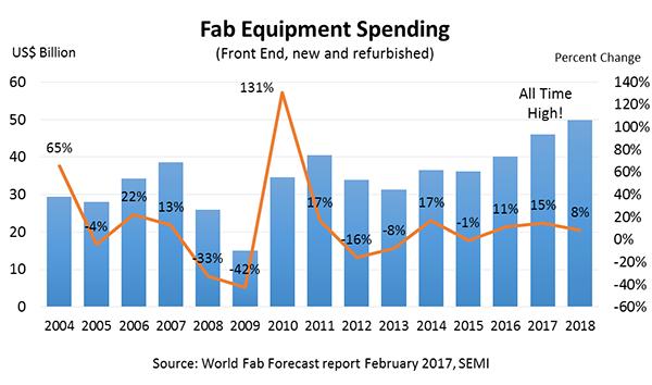 semi-fab-equipment-spending-2017