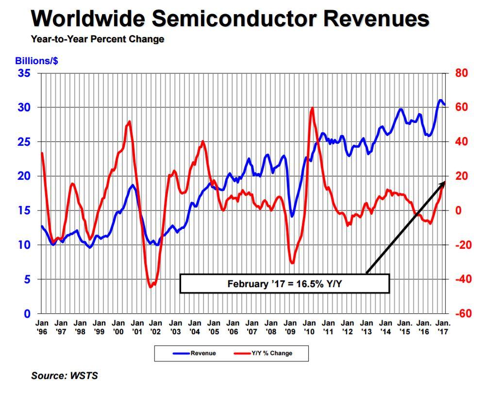 sia-ww-semiconductor-revenues-2017-feb