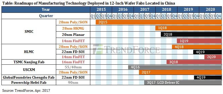 trendforce-12inch-wafer-fabs-roadmap