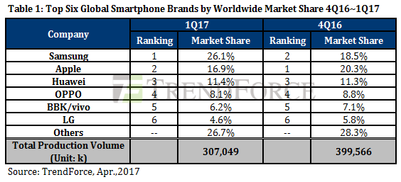trendforce-1q17-smartphone