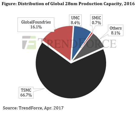 trendforce-global-28nm-procuction-2016